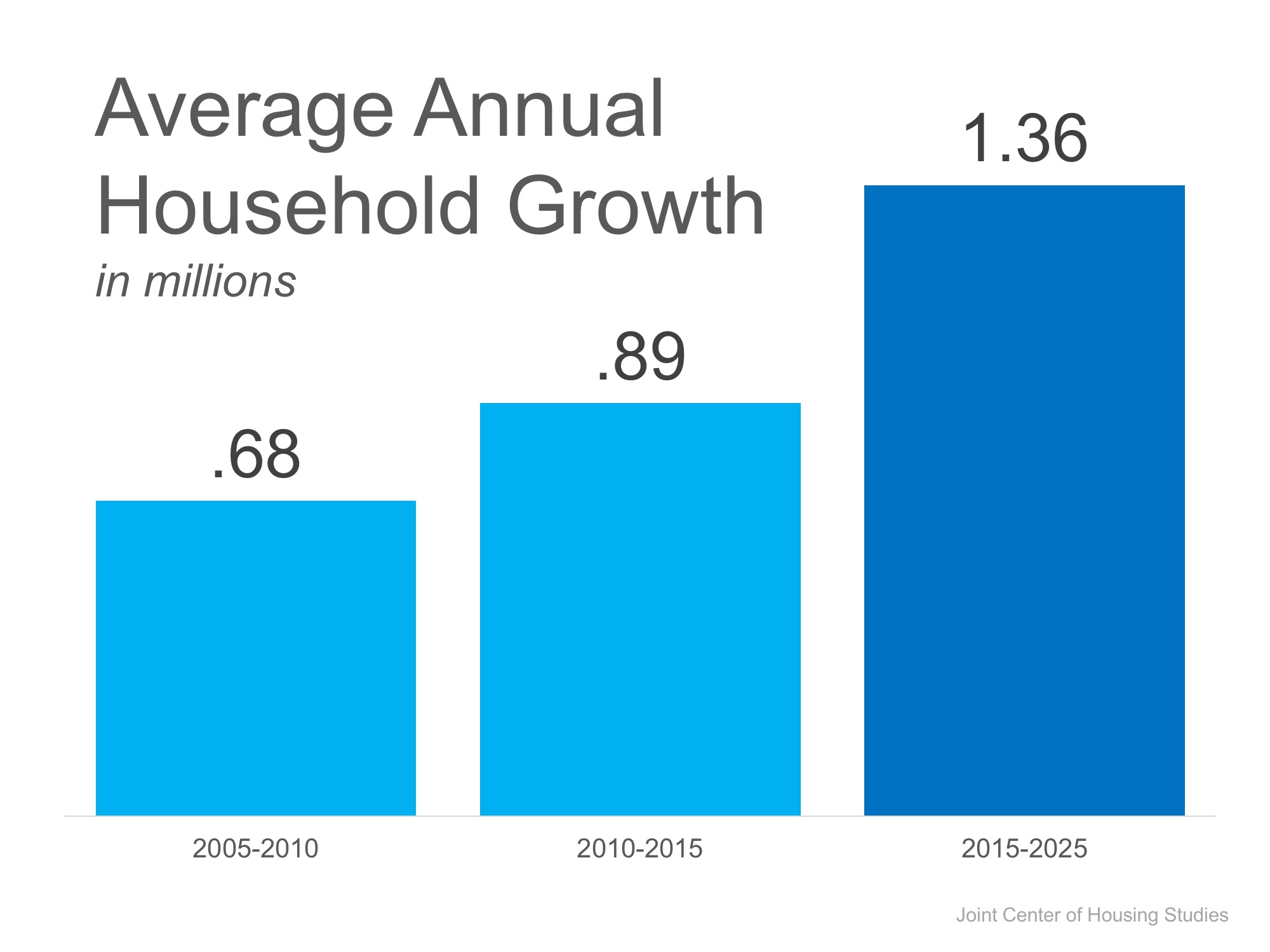 Average Annual Household Growth