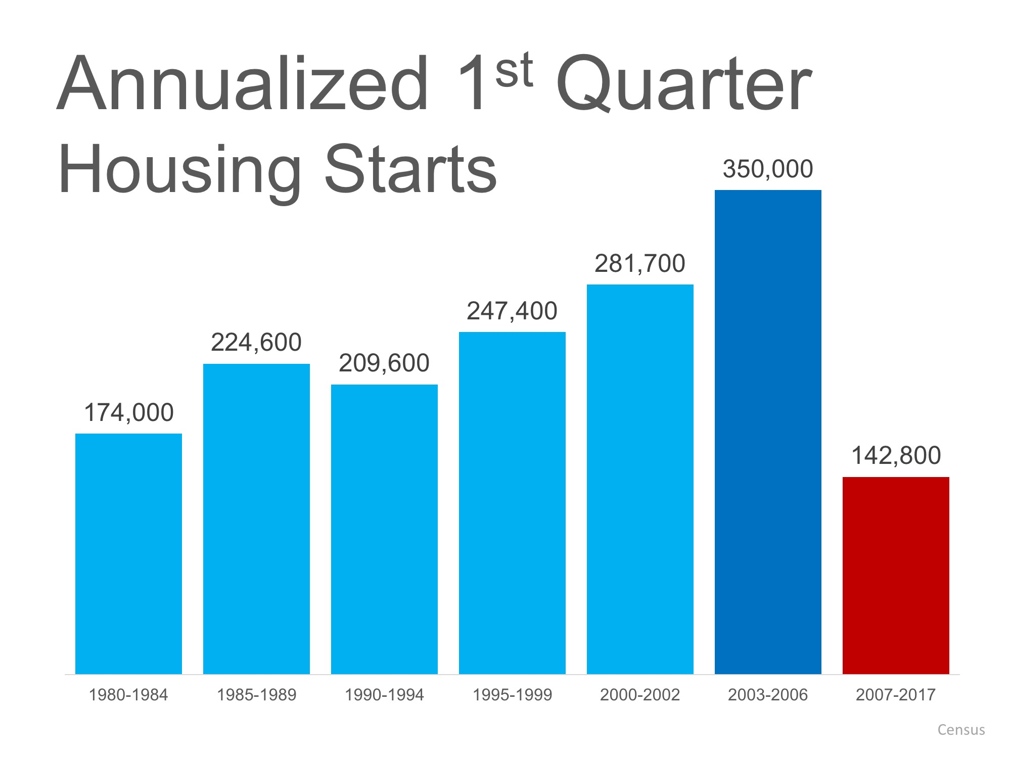 Housing starts 1st quarter