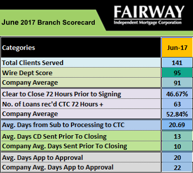 Fairway Utah June Scorecard